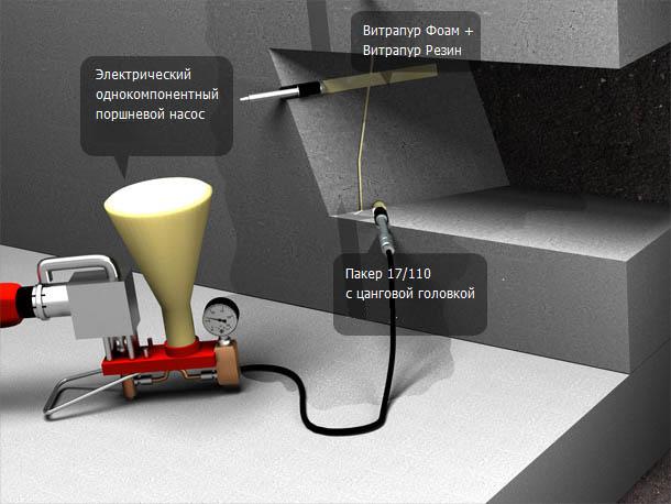 Инъектирование влажных трещин и трещин с активными протечками
